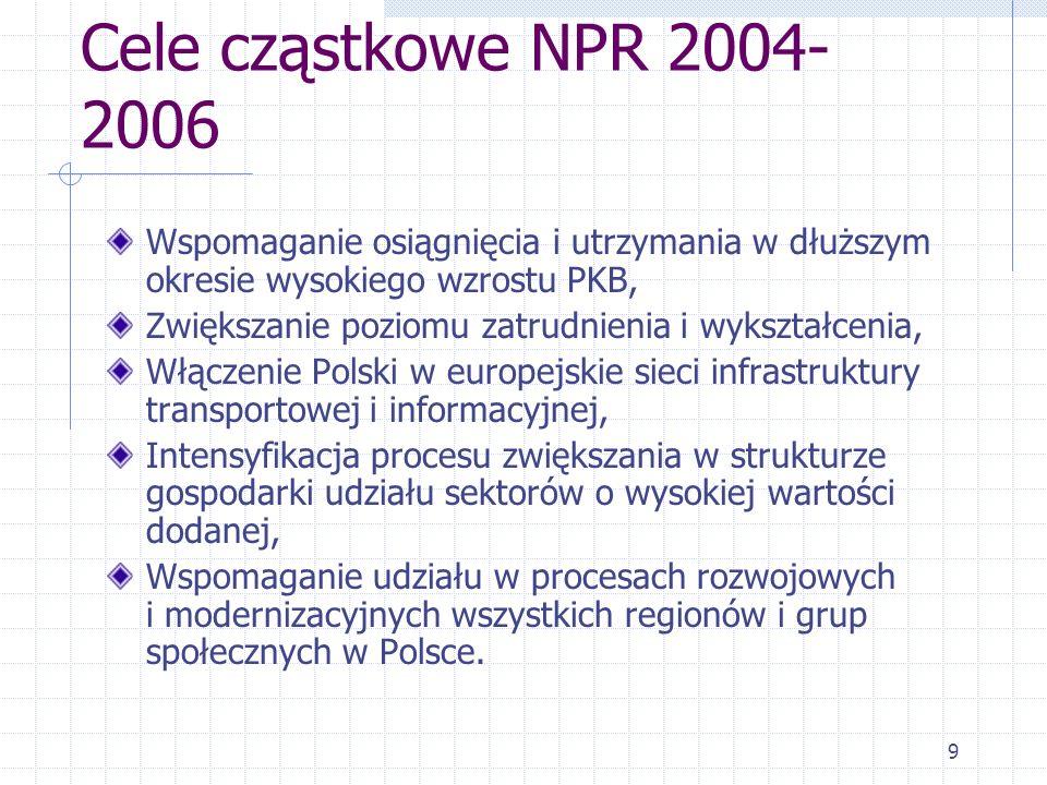 9 Cele cząstkowe NPR 2004- 2006 Wspomaganie osiągnięcia i utrzymania w dłuższym okresie wysokiego wzrostu PKB, Zwiększanie poziomu zatrudnienia i wykształcenia, Włączenie Polski w europejskie sieci infrastruktury transportowej i informacyjnej, Intensyfikacja procesu zwiększania w strukturze gospodarki udziału sektorów o wysokiej wartości dodanej, Wspomaganie udziału w procesach rozwojowych i modernizacyjnych wszystkich regionów i grup społecznych w Polsce.