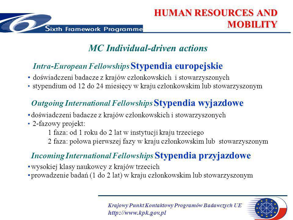 Krajowy Punkt Kontaktowy Programów Badawczych UE http://www.kpk.gov.pl HUMAN RESOURCES AND MOBILITY MC Individual-driven actions Intra-European Fellowships Stypendia europejskie doświadczeni badacze z krajów członkowskich i stowarzyszonych stypendium od 12 do 24 miesięcy w kraju członkowskim lub stowarzyszonym Outgoing International Fellowships Stypendia wyjazdowe doświadczeni badacze z krajów członkowskich i stowarzyszonych 2-fazowy projekt: 1 faza: od 1 roku do 2 lat w instytucji kraju trzeciego 2 faza: połowa pierwszej fazy w kraju członkowskim lub stowarzyszonym Incoming International Fellowships Stypendia przyjazdowe wysokiej klasy naukowcy z krajów trzecich prowadzenie badań (1 do 2 lat) w kraju członkowskim lub stowarzyszonym
