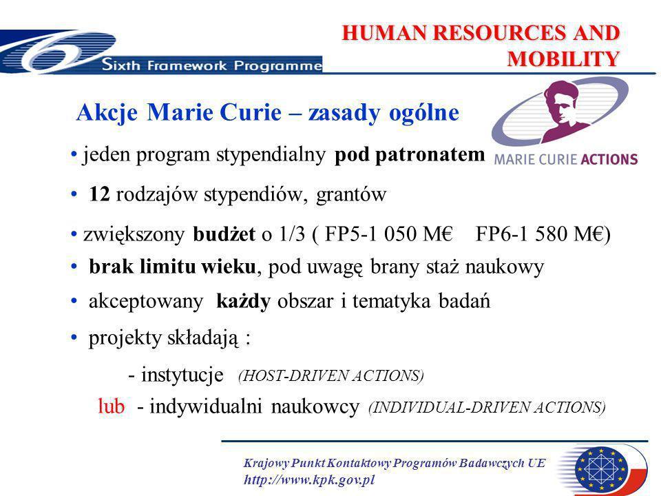 Krajowy Punkt Kontaktowy Programów Badawczych UE http://www.kpk.gov.pl HUMAN RESOURCES AND MOBILITY Akcje Marie Curie – zasady ogólne jeden program stypendialny pod patronatem 12 rodzajów stypendiów, grantów zwiększony budżet o 1/3 ( FP5-1 050 M FP6-1 580 M) brak limitu wieku, pod uwagę brany staż naukowy akceptowany każdy obszar i tematyka badań projekty składają : - instytucje (HOST-DRIVEN ACTIONS) lub - indywidualni naukowcy (INDIVIDUAL-DRIVEN ACTIONS)