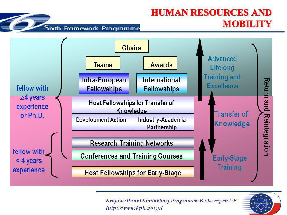 Krajowy Punkt Kontaktowy Programów Badawczych UE http://www.kpk.gov.pl HUMAN RESOURCES AND MOBILITY Profile Host Fellowships for Early-Stage Conferenc