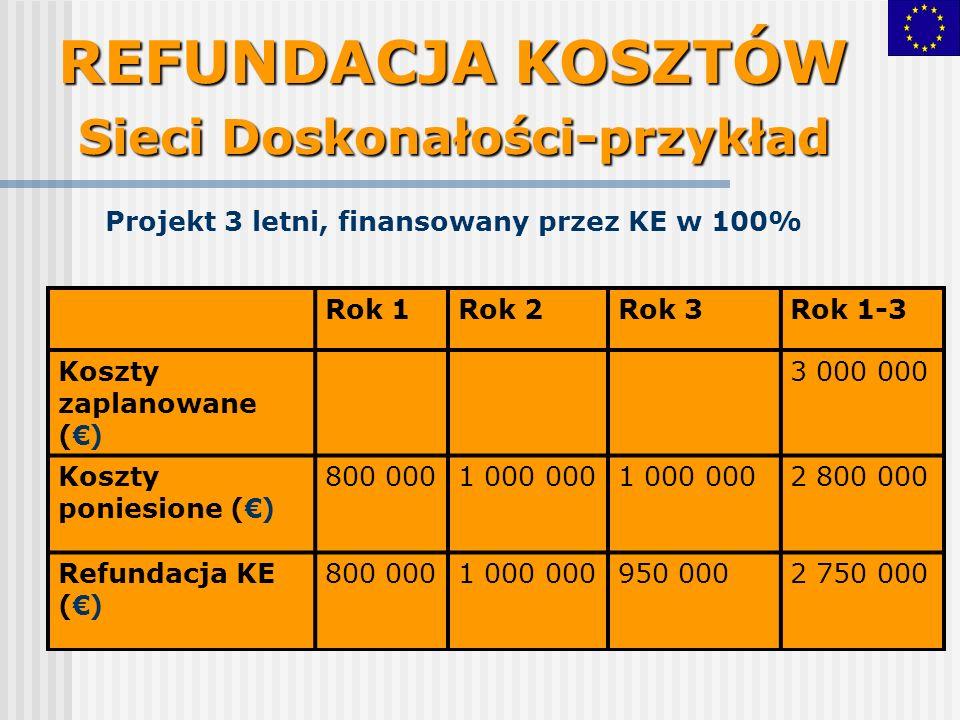 REFUNDACJA KOSZTÓW Sieci Doskonałości-przykład Projekt 3 letni, finansowany przez KE w 100% Rok 1Rok 2Rok 3Rok 1-3 Koszty zaplanowane () 3 000 000 Koszty poniesione () 800 0001 000 000 2 800 000 Refundacja KE () 800 0001 000 000950 0002 750 000