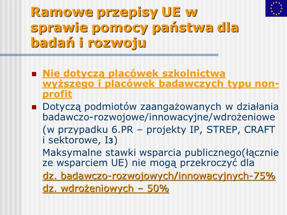 Ramowe przepisy UE w sprawie pomocy państwa dla badań i rozwoju Nie dotyczą placówek szkolnictwa wyższego i placówek badawczych typu non- profit Dotyczą podmiotów zaangażowanych w działania badawczo-rozwojowe/innowacyjne/wdrożeniowe (w przypadku 6.PR – projekty IP, STREP, CRAFT i sektorowe, I 3 ) Maksymalne stawki wsparcia publicznego(łącznie ze wsparciem UE) nie mogą przekroczyć dla dz.