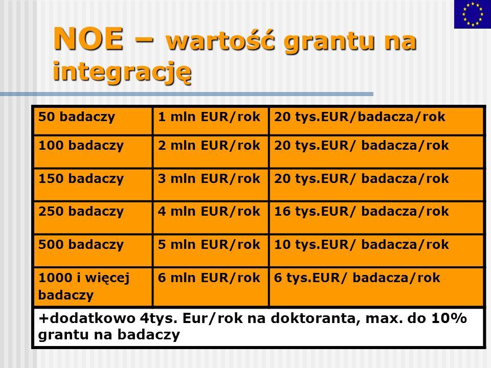 NOE – wartość grantu na integrację 50 badaczy1 mln EUR/rok20 tys.EUR/badacza/rok 100 badaczy2 mln EUR/rok20 tys.EUR/ badacza/rok 150 badaczy3 mln EUR/rok20 tys.EUR/ badacza/rok 250 badaczy4 mln EUR/rok16 tys.EUR/ badacza/rok 500 badaczy5 mln EUR/rok10 tys.EUR/ badacza/rok 1000 i więcej badaczy 6 mln EUR/rok6 tys.EUR/ badacza/rok +dodatkowo 4tys.