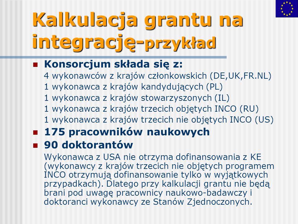 Kalkulacja grantu na integrację- przykład Konsorcjum składa się z: 4 wykonawców z krajów członkowskich (DE,UK,FR.NL) 1 wykonawca z krajów kandydujących (PL) 1 wykonawca z krajów stowarzyszonych (IL) 1 wykonawca z krajów trzecich objętych INCO (RU) 1 wykonawca z krajów trzecich nie objętych INCO (US) 175 pracowników naukowych 90 doktorantów Wykonawca z USA nie otrzyma dofinansowania z KE (wykonawcy z krajów trzecich nie objętych programem INCO otrzymują dofinansowanie tylko w wyjątkowych przypadkach).