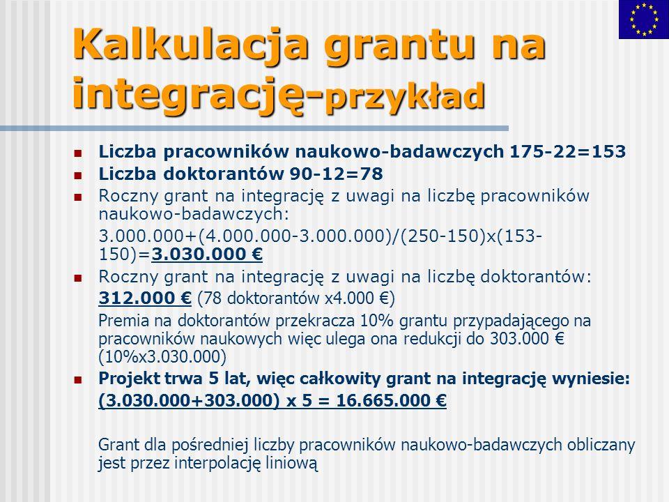Kalkulacja grantu na integrację- przykład Liczba pracowników naukowo-badawczych 175-22=153 Liczba doktorantów 90-12=78 Roczny grant na integrację z uwagi na liczbę pracowników naukowo-badawczych: 3.000.000+(4.000.000-3.000.000)/(250-150)x(153- 150)=3.030.000 Roczny grant na integrację z uwagi na liczbę doktorantów: 312.000 (78 doktorantów x4.000 ) Premia na doktorantów przekracza 10% grantu przypadającego na pracowników naukowych więc ulega ona redukcji do 303.000 (10%x3.030.000) Projekt trwa 5 lat, więc całkowity grant na integrację wyniesie: (3.030.000+303.000) x 5 = 16.665.000 Grant dla pośredniej liczby pracowników naukowo-badawczych obliczany jest przez interpolację liniową