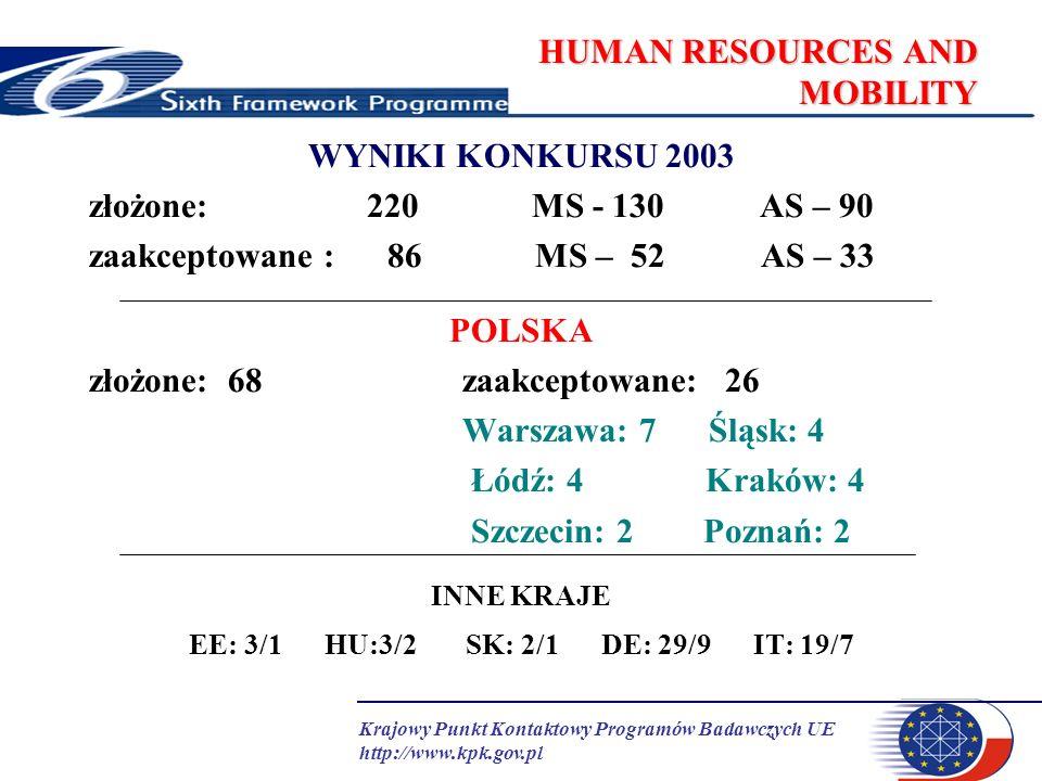 Krajowy Punkt Kontaktowy Programów Badawczych UE http://www.kpk.gov.pl HUMAN RESOURCES AND MOBILITY WYNIKI KONKURSU 2003 złożone: 220 MS - 130 AS – 90