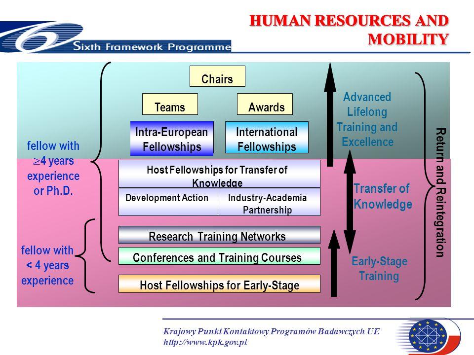 Krajowy Punkt Kontaktowy Programów Badawczych UE http://www.kpk.gov.pl HUMAN RESOURCES AND MOBILITY Host Driven Actions Instytucja/sieć aplikuje o liczbę stypendiów (osobomiesiące) Ewaluacja projektu instytucjonalnego Kontrakt z KE – do 4 lat Zaakceptowane instytucje przyjmują stypendystów Individual Driven Actions Naukowiec z wybraną przez siebie instytucją przygotowuje projekt Długość stypendium zależy od akcji (od 1 do 3 lat) Kontrakt podpisywany z instytucja przyjmującą