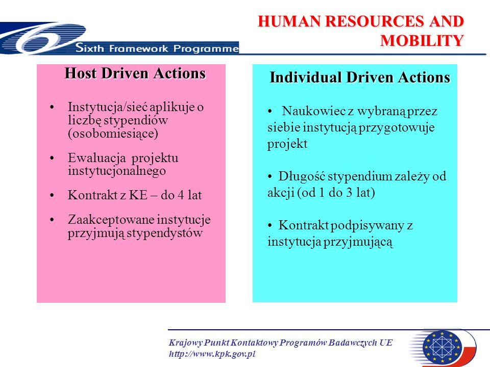 Krajowy Punkt Kontaktowy Programów Badawczych UE http://www.kpk.gov.pl HUMAN RESOURCES AND MOBILITY ToK DS- Development Scheme (66% budżetu) Wzmocnienie potencjału badawczego instytucji naukowych, które pragną rozwinąć nowe obszary kompetencji, ze szczególnym uwzględnieniem instytucji z krajów kandydujących i tzw.