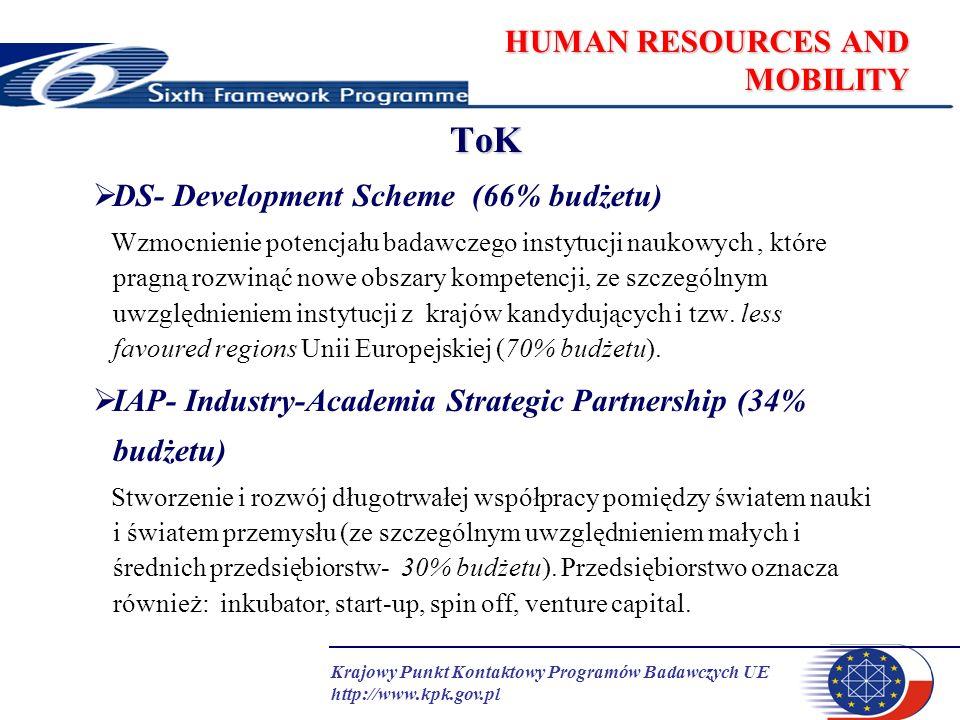 Krajowy Punkt Kontaktowy Programów Badawczych UE http://www.kpk.gov.pl HUMAN RESOURCES AND MOBILITY ToK: Struktura finansowania (1) DS-ToKIAP-ToK STYPENDYSTA wynagrodzenieXX koszty podróżyXX koszty relokacjiXX dodatek karieraX- INSTYTUCJA koszty badańXX zarządzanieXX koszty pośrednieXX