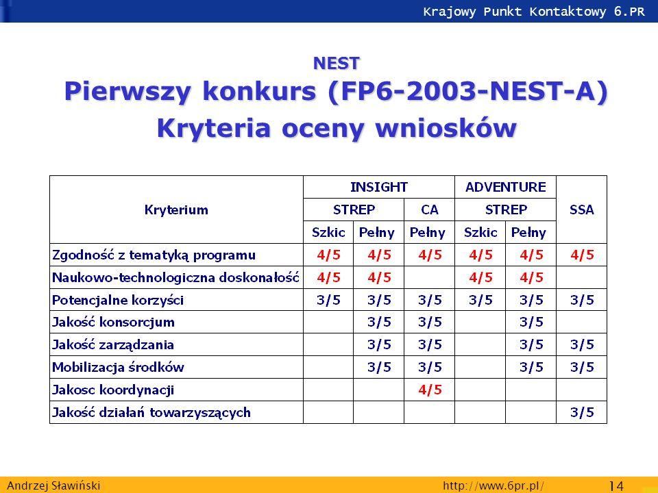 Krajowy Punkt Kontaktowy 6.PR http://www.6pr.pl/ 14 Andrzej Sławiński NEST Pierwszy konkurs (FP6-2003-NEST-A) Kryteria oceny wniosków