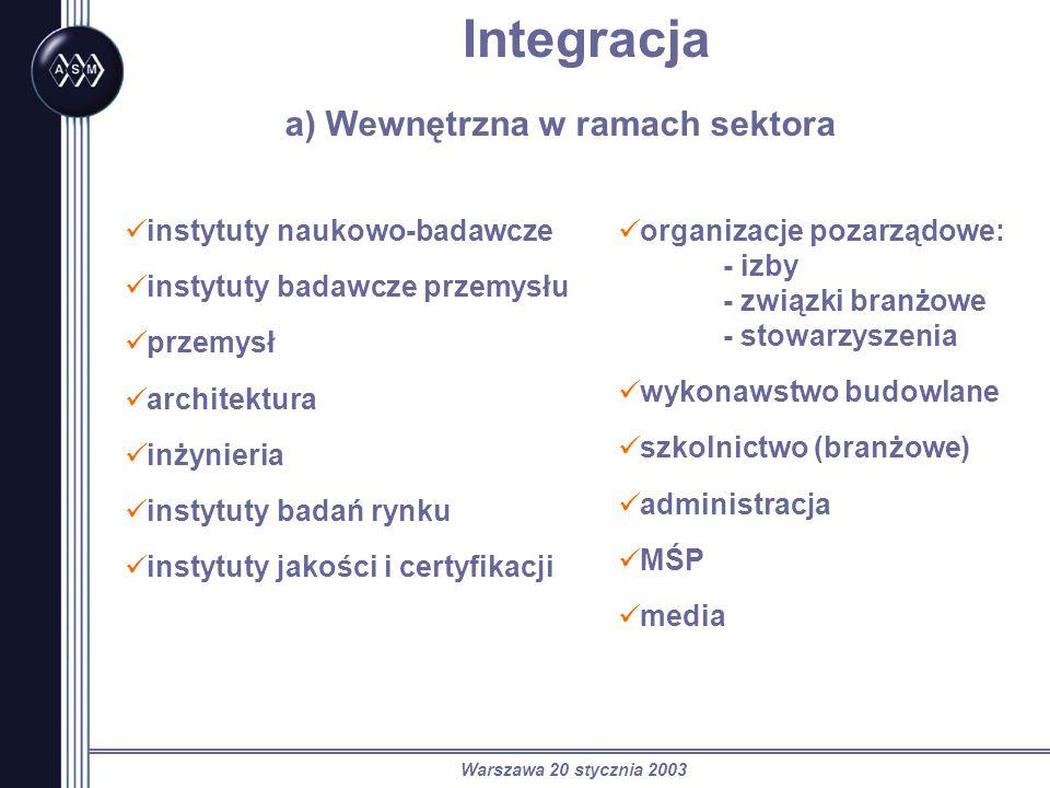 Warszawa 20 stycznia 2003 Integracja a) Wewnętrzna w ramach sektora instytuty naukowo-badawcze instytuty badawcze przemysłu przemysł architektura inżynieria instytuty badań rynku instytuty jakości i certyfikacji organizacje pozarządowe: - izby - związki branżowe - stowarzyszenia wykonawstwo budowlane szkolnictwo (branżowe) administracja MŚP media