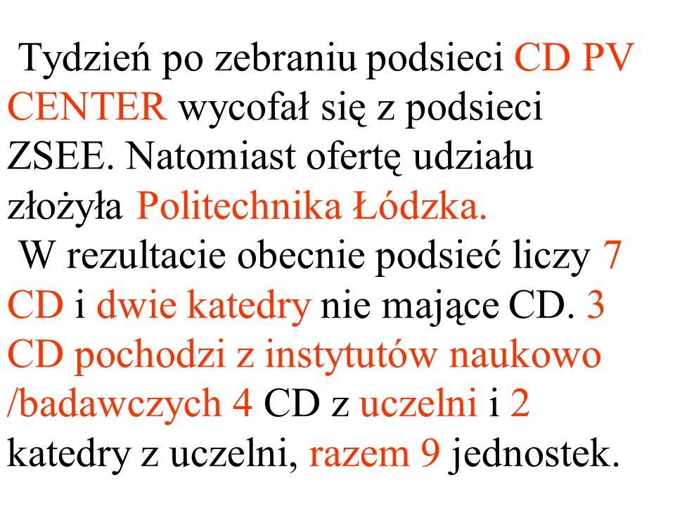 Tydzień po zebraniu podsieci CD PV CENTER wycofał się z podsieci ZSEE. Natomiast ofertę udziału złożyła Politechnika Łódzka. W rezultacie obecnie pods