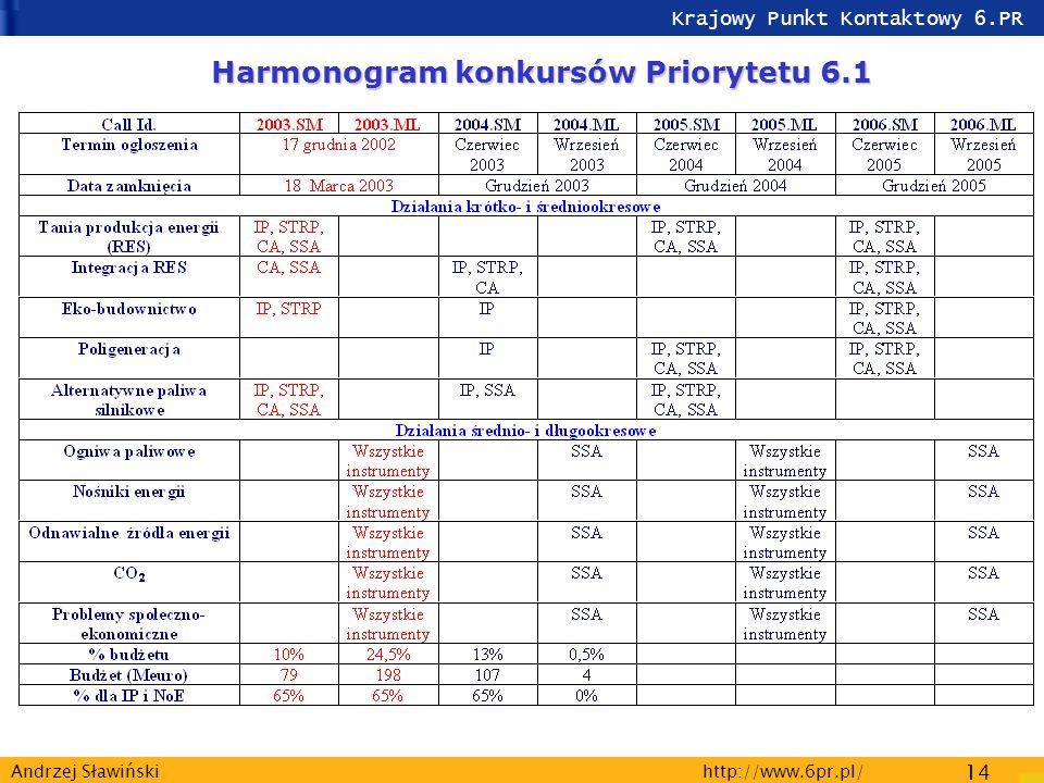 Krajowy Punkt Kontaktowy 6.PR http://www.6pr.pl/ 14 Andrzej Sławiński Harmonogram konkursów Priorytetu 6.1