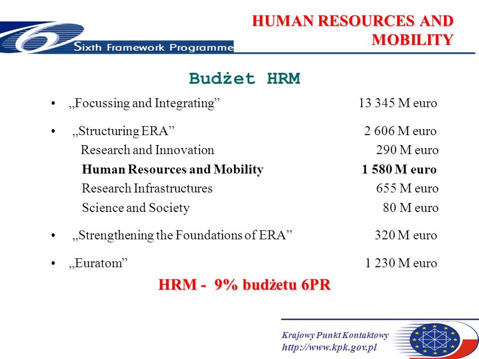 Krajowy Punkt Kontaktowy http://www.kpk.gov.pl HUMAN RESOURCES AND MOBILITY jeden program stypendialny pod patronatem 12 rodzajów stypendiów, grantów zwiększony budżet: FP5-1 050 Meuro FP6-1 580 Meuro brak limitu wieku, pod uwagę brany staż w prowadzeniu prac badawczych akceptowany każdy obszar i tematyka badań (z wyjątkiem działań militarnych, niezgodności z zasadami etyki, np.