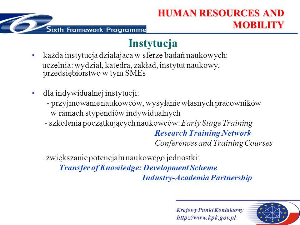 Krajowy Punkt Kontaktowy http://www.kpk.gov.pl HUMAN RESOURCES AND MOBILITY Instytucja każda instytucja działająca w sferze badań naukowych: uczelnia: wydział, katedra, zakład, instytut naukowy, przedsiębiorstwo w tym SMEs dla indywidualnej instytucji: - przyjmowanie naukowców, wysyłanie własnych pracowników w ramach stypendiów indywidualnych - szkolenia początkujących naukowców: Early Stage Training Research Training Network Conferences and Training Courses - zwiększanie potencjału naukowego jednostki: Transfer of Knowledge: Development Scheme Industry-Academia Partnership