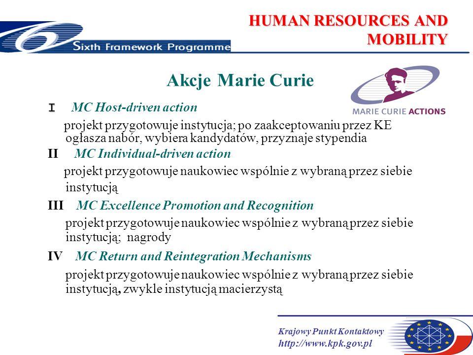 Krajowy Punkt Kontaktowy http://www.kpk.gov.pl HUMAN RESOURCES AND MOBILITY Akcje Marie Curie I I MC Host-driven action projekt przygotowuje instytucja; po zaakceptowaniu przez KE ogłasza nabór, wybiera kandydatów, przyznaje stypendia II MC Individual-driven action projekt przygotowuje naukowiec wspólnie z wybraną przez siebie instytucją III MC Excellence Promotion and Recognition projekt przygotowuje naukowiec wspólnie z wybraną przez siebie instytucją; nagrody IV MC Return and Reintegration Mechanisms projekt przygotowuje naukowiec wspólnie z wybraną przez siebie instytucją, zwykle instytucją macierzystą