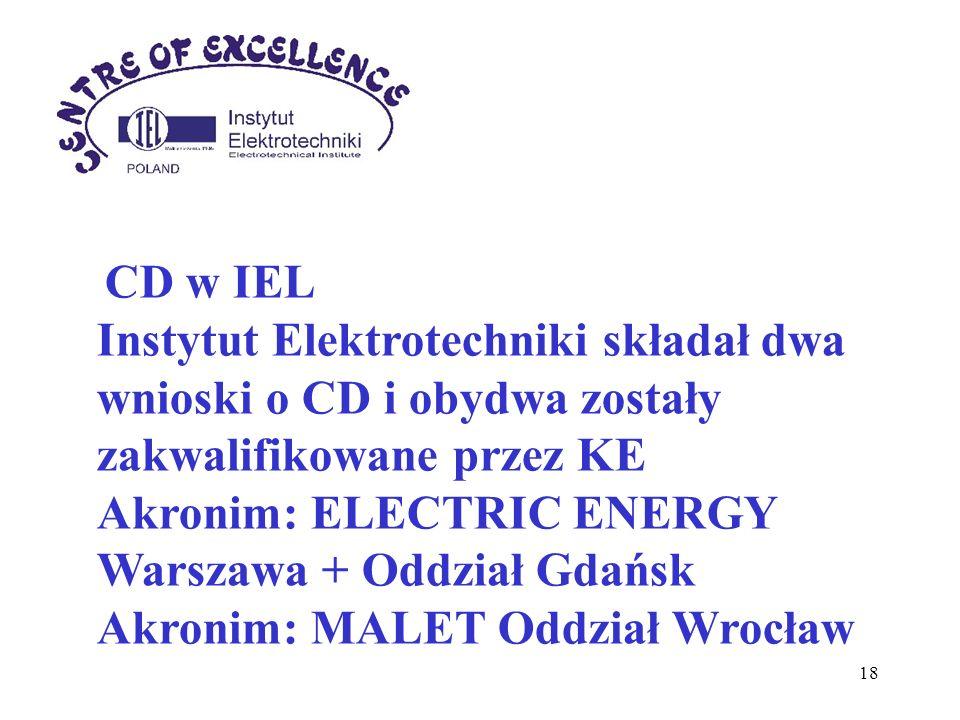 18 CD w IEL Instytut Elektrotechniki składał dwa wnioski o CD i obydwa zostały zakwalifikowane przez KE Akronim: ELECTRIC ENERGY Warszawa + Oddział Gd