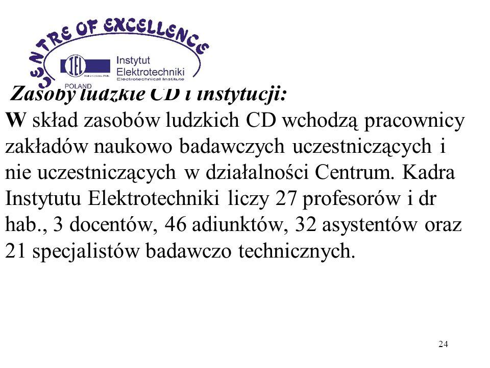 24 Zasoby ludzkie CD i instytucji: W skład zasobów ludzkich CD wchodzą pracownicy zakładów naukowo badawczych uczestniczących i nie uczestniczących w