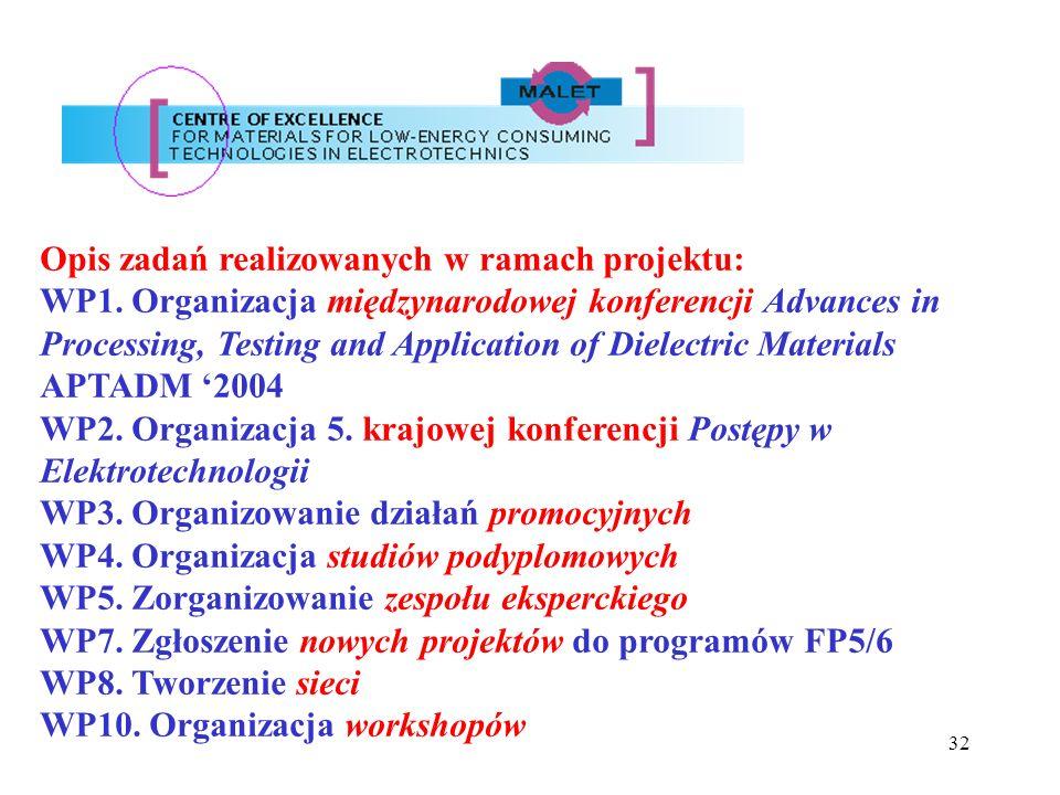 32 Opis zadań realizowanych w ramach projektu: WP1. Organizacja międzynarodowej konferencji Advances in Processing, Testing and Application of Dielect