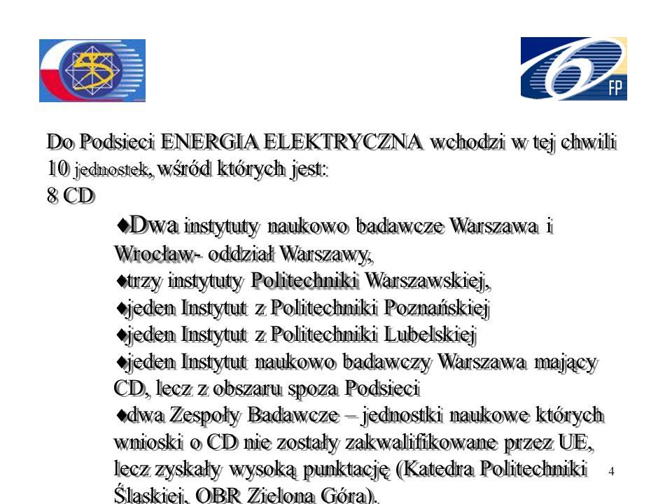4 Do Podsieci ENERGIA ELEKTRYCZNA wchodzi w tej chwili 10 jednostek, wśród których jest: 8 CD Wrocław Dwa instytuty naukowo badawcze Warszawa i Wrocła