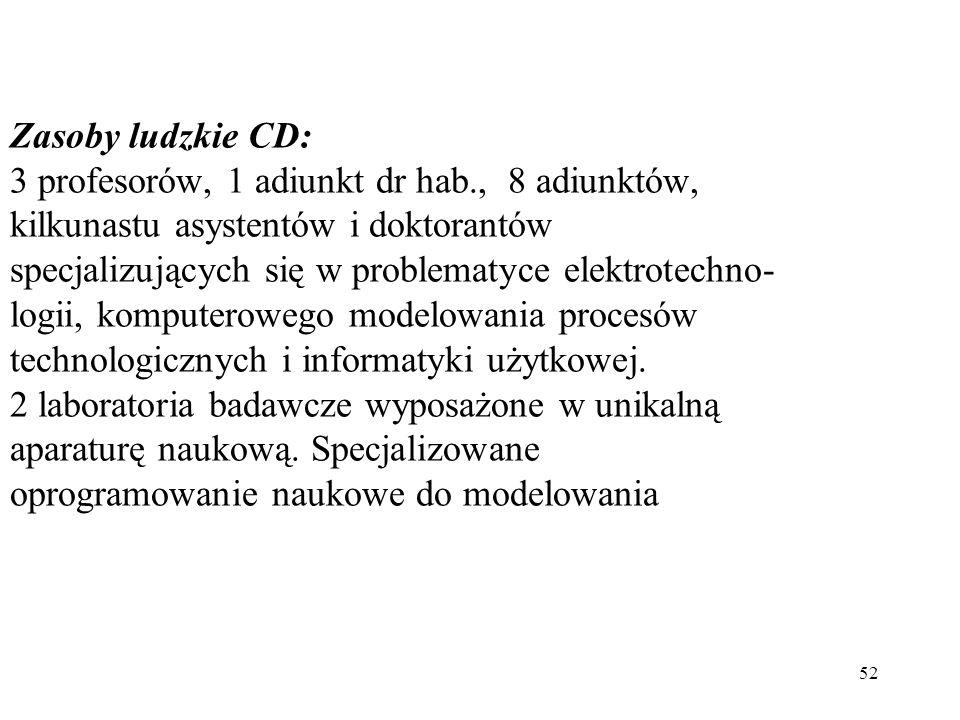 52 Zasoby ludzkie CD: 3 profesorów, 1 adiunkt dr hab., 8 adiunktów, kilkunastu asystentów i doktorantów specjalizujących się w problematyce elektrotec