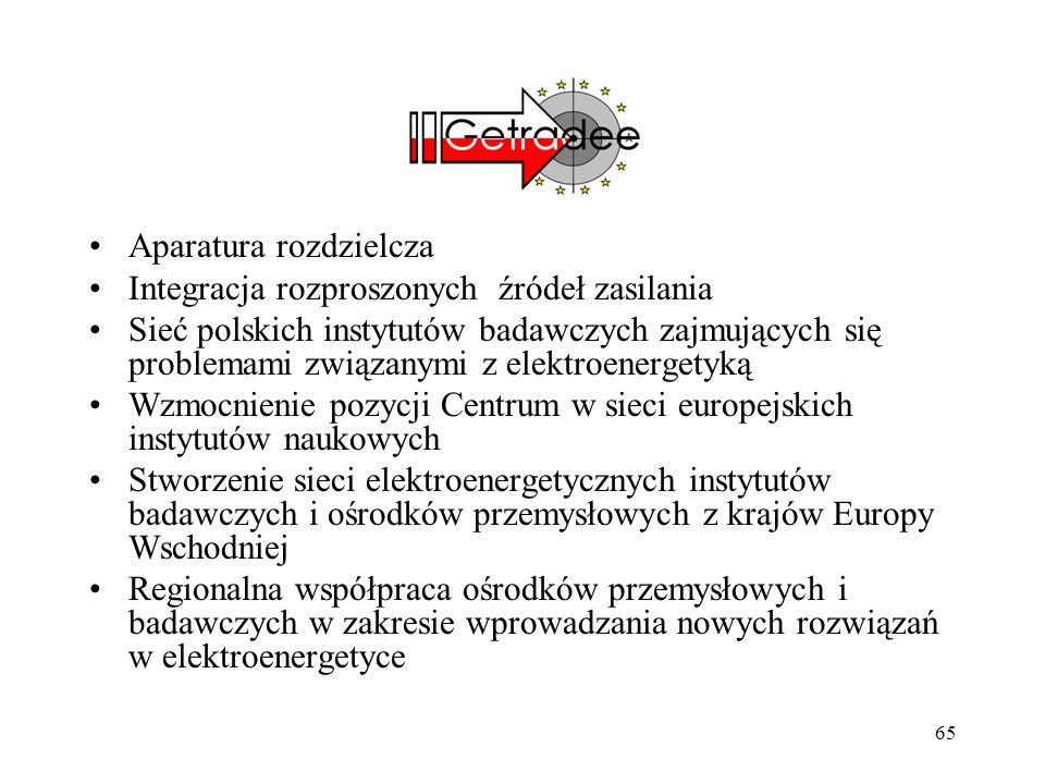 65 Aparatura rozdzielcza Integracja rozproszonych źródeł zasilania Sieć polskich instytutów badawczych zajmujących się problemami związanymi z elektro