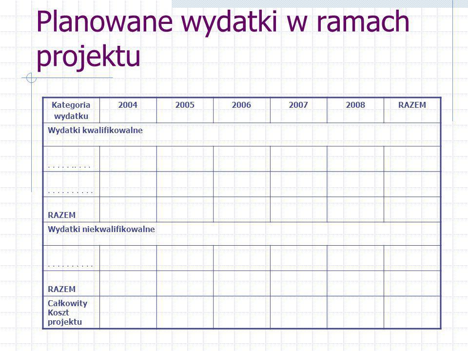 Planowane wydatki w ramach projektu Kategoria wydatku 20042005200620072008RAZEM Wydatki kwalifikowalne...............