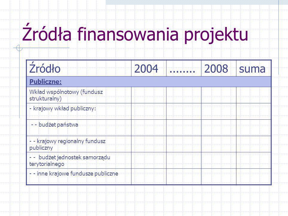 Źródła finansowania projektu Źródło2004........2008suma Publiczne: Wkład wspólnotowy (fundusz strukturalny) - krajowy wkład publiczny: - - budżet państwa - - krajowy regionalny fundusz publiczny - - budżet jednostek samorządu terytorialnego - - inne krajowe fundusze publiczne