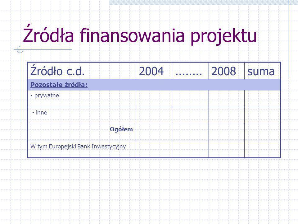 Źródła finansowania projektu Źródło c.d.2004........2008suma Pozostałe źródła: - prywatne - inne Ogółem W tym Europejski Bank Inwestycyjny