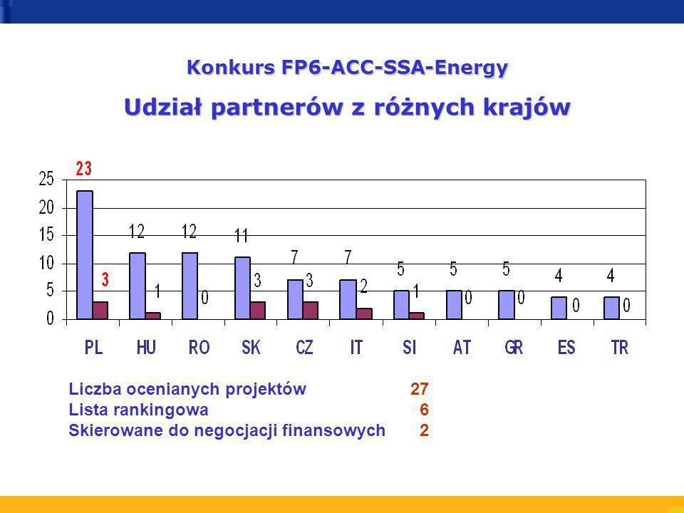Konkurs FP6-ACC-SSA-Energy Udział partnerów z różnych krajów Liczba ocenianych projektów27 Lista rankingowa 6 Skierowane do negocjacji finansowych 2