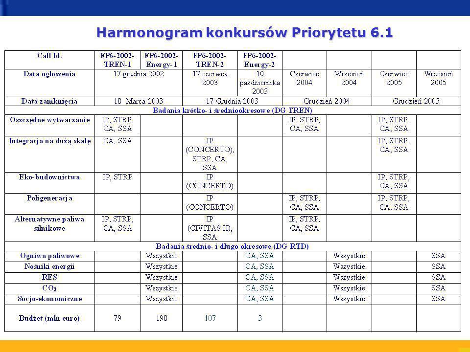Harmonogram konkursów Priorytetu 6.1