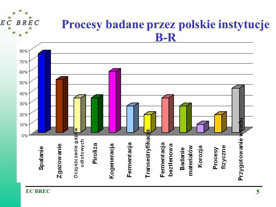 EC BREC 6 Materiały badane przez polskie instytucje B-R