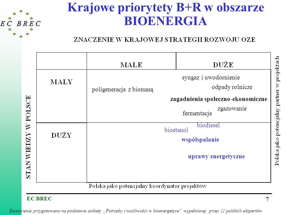 EC BREC 7 Krajowe priorytety B+R w obszarze BIOENERGIA Zestawienie przygotowano na podstawie ankiety Potrzeby i możliwości w bioenergetyce wypełnionej