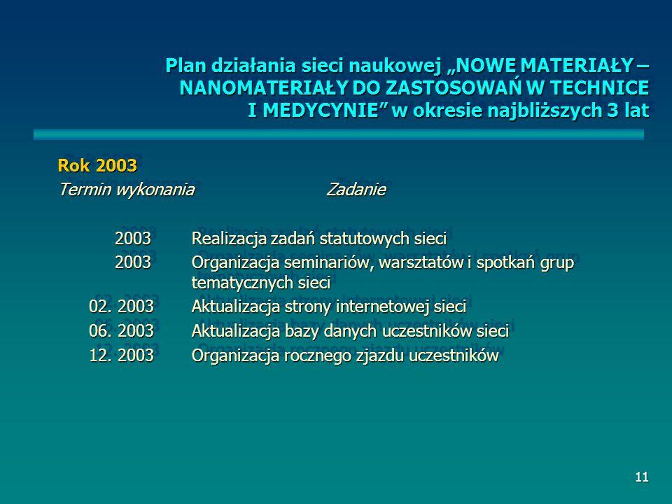 11 Plan działania sieci naukowej NOWE MATERIAŁY – NANOMATERIAŁY DO ZASTOSOWAŃ W TECHNICE I MEDYCYNIE w okresie najbliższych 3 lat Rok 2003 Termin wyko
