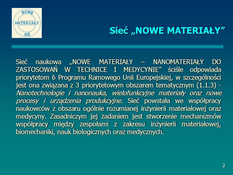 2 Sieć naukowa NOWE MATERIAŁY – NANOMATERIAŁY DO ZASTOSOWAŃ W TECHNICE I MEDYCYNIE ściśle odpowiada priorytetom 6 Programu Ramowego Unii Europejskiej, w szczególności jest ona związana z 3 priorytetowym obszarem tematycznym (1.1.3) - Nanotechnologie i nanonauka, wielofunkcyjne materiały oraz nowe procesy i urządzenia produkcyjne.