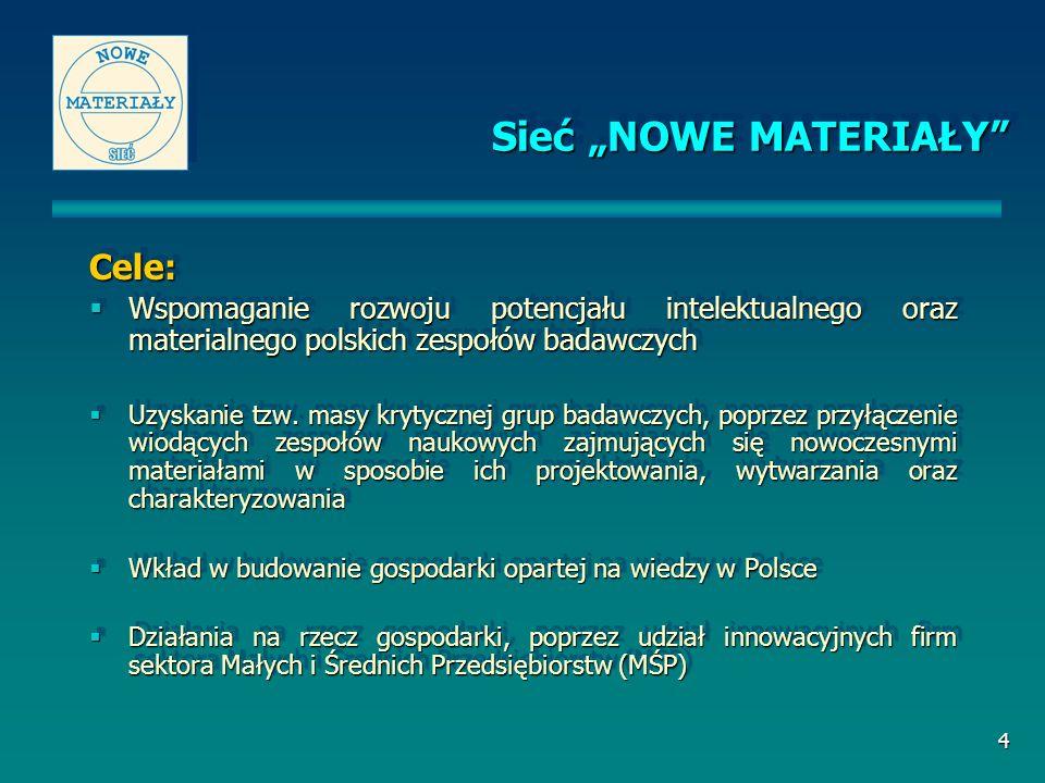 4 Sieć NOWE MATERIAŁY Cele: Wspomaganie rozwoju potencjału intelektualnego oraz materialnego polskich zespołów badawczych Wspomaganie rozwoju potencja