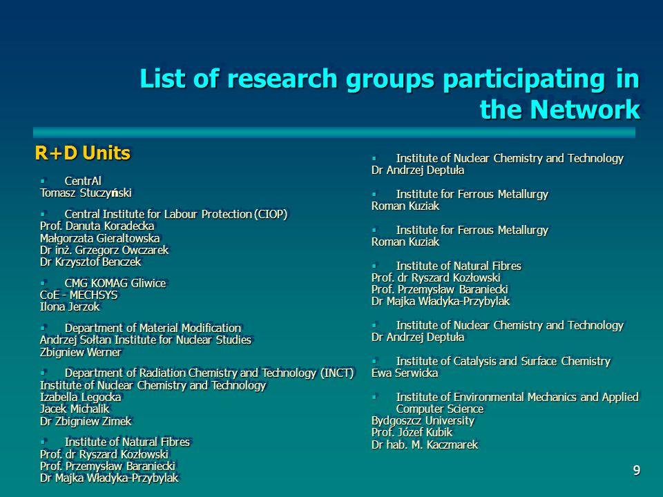 10 Sieć NOWE MATERIAŁY Koordynator Sieci Sieć NMN powołana została z inicjatywy Centrów Doskonałości Wydziału Inżynierii Materiałowej Politechniki Warszawskiej.