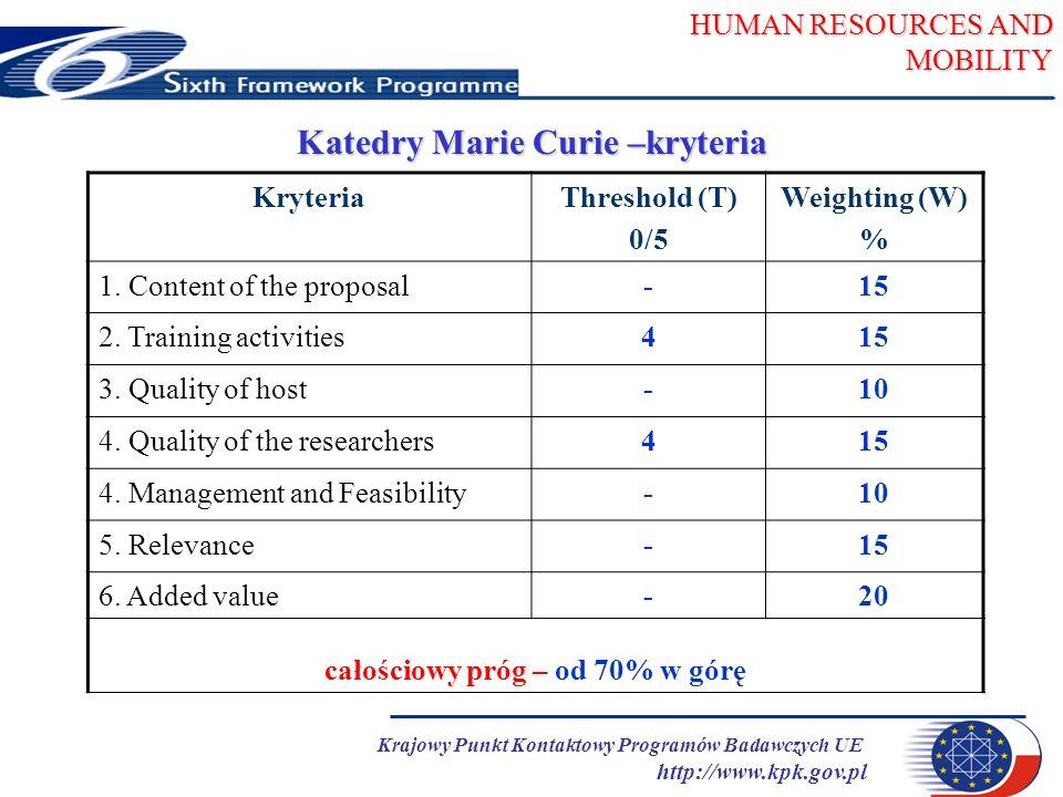 HUMAN RESOURCES AND MOBILITY Krajowy Punkt Kontaktowy Programów Badawczych UE http://www.kpk.gov.pl Katedry Marie Curie –kryteria KryteriaThreshold (T) 0/5 Weighting (W) % 1.