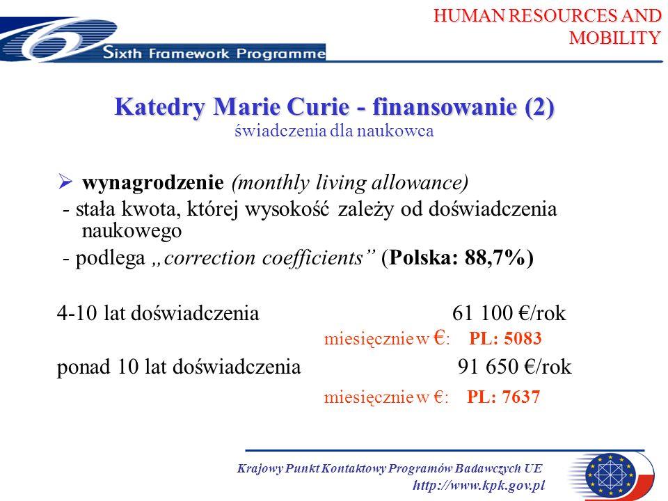 HUMAN RESOURCES AND MOBILITY Krajowy Punkt Kontaktowy Programów Badawczych UE http://www.kpk.gov.pl Katedry Marie Curie - finansowanie (2) świadczenia dla naukowca wynagrodzenie (monthly living allowance) - stała kwota, której wysokość zależy od doświadczenia naukowego - podlega correction coefficients (Polska: 88,7%) 4-10 lat doświadczenia 61 100 /rok miesięcznie w : PL: 5083 ponad 10 lat doświadczenia91 650 /rok miesięcznie w : PL: 7637