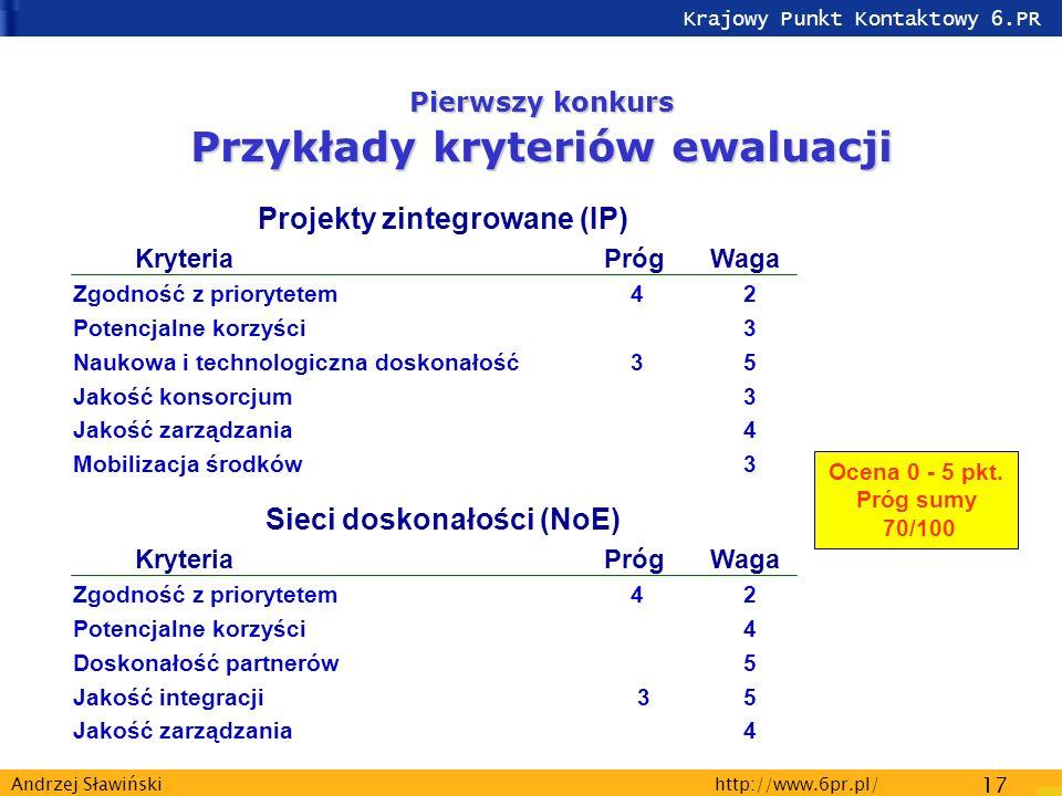 Krajowy Punkt Kontaktowy 6.PR http://www.6pr.pl/ 17 Andrzej Sławiński Pierwszy konkurs Przykłady kryteriów ewaluacji Projekty zintegrowane (IP) KryteriaPrógWaga Zgodność z priorytetem 4 2 Potencjalne korzyści 3 Naukowa i technologiczna doskonałość 3 5 Jakość konsorcjum 3 Jakość zarządzania 4 Mobilizacja środków 3 Sieci doskonałości (NoE) KryteriaPrógWaga Zgodność z priorytetem 4 2 Potencjalne korzyści 4 Doskonałość partnerów 5 Jakość integracji 3 5 Jakość zarządzania 4 Ocena 0 - 5 pkt.