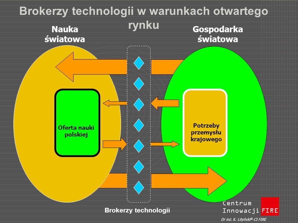 Brokerzy technologii w warunkach otwartego rynku Oferta nauki polskiej Brokerzy technologii Nauka światowa Gospodarka światowa Dr inż. K. Lityński © -