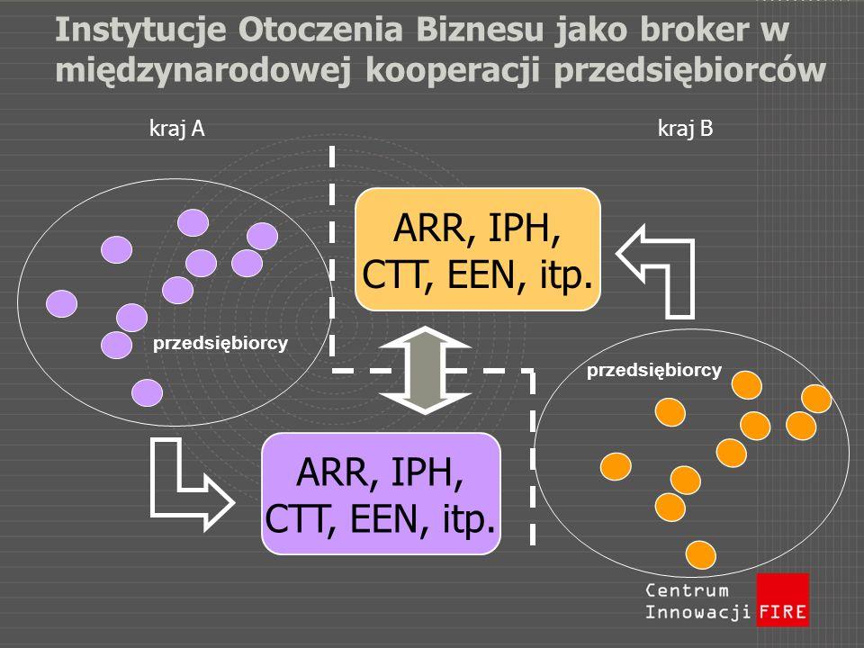 Instytucje Otoczenia Biznesu jako broker w międzynarodowej kooperacji przedsiębiorców ARR, IPH, CTT, EEN, itp. ARR, IPH, CTT, EEN, itp. przedsiębiorcy