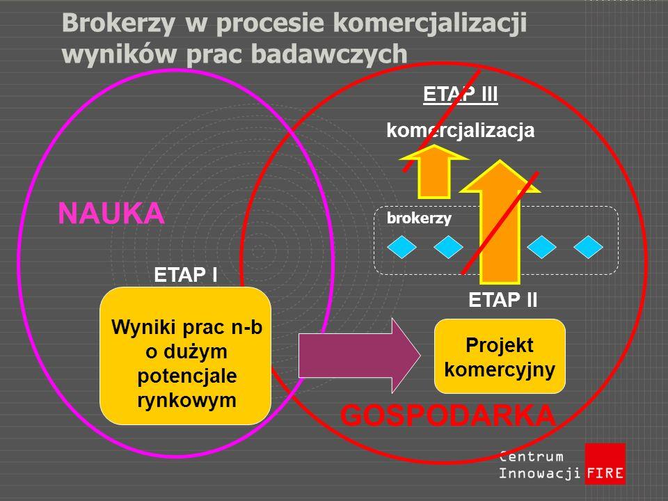 Brokerzy w procesie komercjalizacji wyników prac badawczych Projekt komercyjny NAUKA GOSPODARKA Wyniki prac n-b o dużym potencjale rynkowym ETAP I ETA