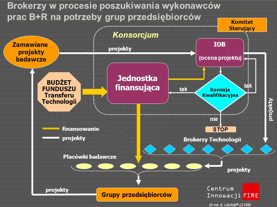 Brokerzy w procesie poszukiwania wykonawców prac B+R na potrzeby grup przedsiębiorców BUDŻET FUNDUSZU Transferu Technologii IOB Jednostka finansująca