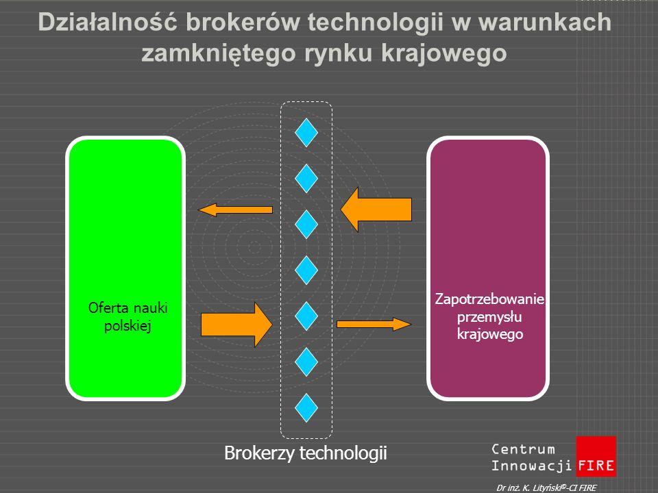 Działalność brokerów technologii w warunkach zamkniętego rynku krajowego Oferta nauki polskiej Zapotrzebowanie przemysłu krajowego Brokerzy technologi