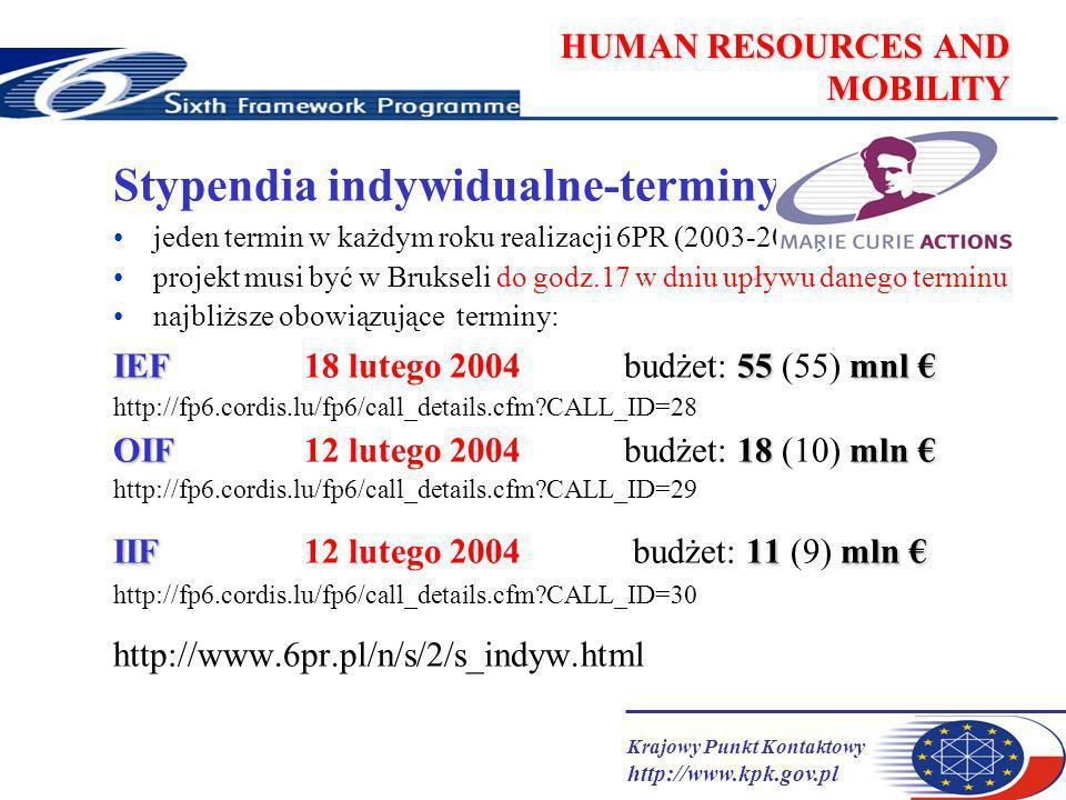Krajowy Punkt Kontaktowy http://www.kpk.gov.pl HUMAN RESOURCES AND MOBILITY Stypendia indywidualne-terminy jeden termin w każdym roku realizacji 6PR (2003-2006) projekt musi być w Brukseli do godz.17 w dniu upływu danego terminu najbliższe obowiązujące terminy: IEF55 mnl IEF18 lutego 2004budżet: 55 (55) mnl http://fp6.cordis.lu/fp6/call_details.cfm CALL_ID=28 OIF 18 mln OIF 12 lutego 2004budżet: 18 (10) mln http://fp6.cordis.lu/fp6/call_details.cfm CALL_ID=29 IIF 11 mln IIF12 lutego 2004 budżet: 11 (9) mln http://fp6.cordis.lu/fp6/call_details.cfm CALL_ID=30 http://www.6pr.pl/n/s/2/s_indyw.html