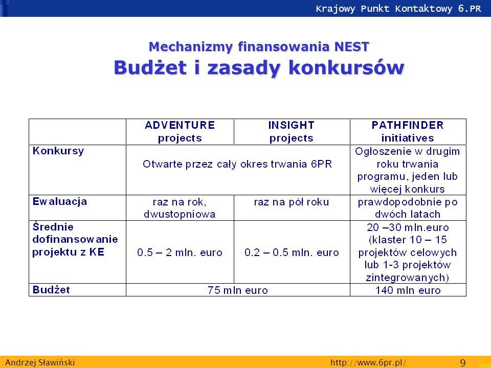 Krajowy Punkt Kontaktowy 6.PR http://www.6pr.pl/ 9 Andrzej Sławiński Mechanizmy finansowania NEST Budżet i zasady konkursów