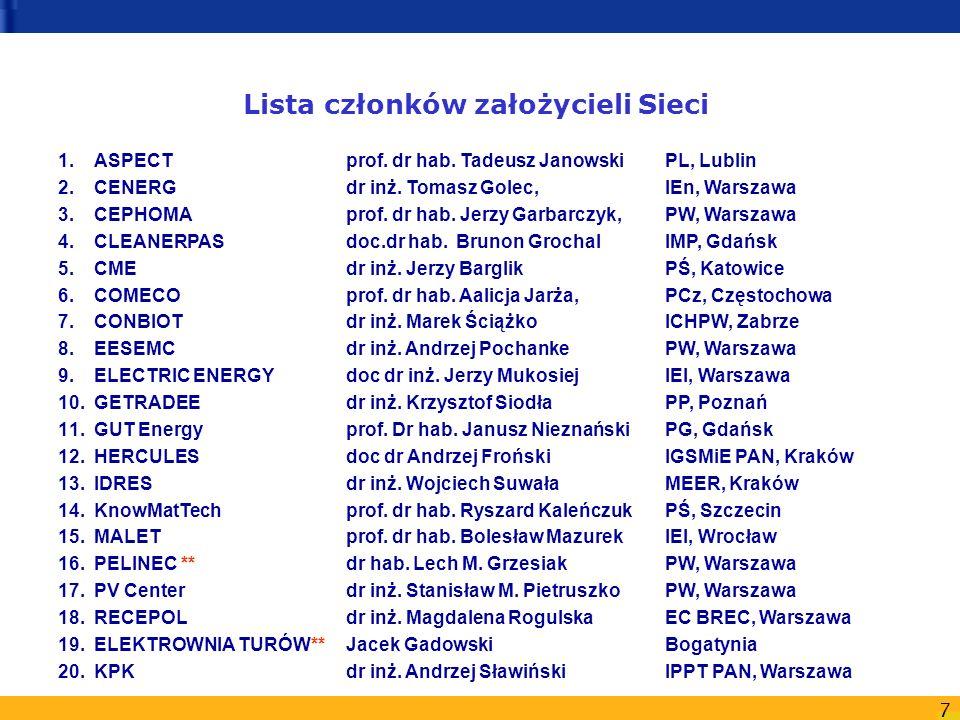 7 Lista członków założycieli Sieci 1.ASPECTprof. dr hab. Tadeusz Janowski PL, Lublin 2.CENERGdr inż. Tomasz Golec, IEn, Warszawa 3.CEPHOMA prof. dr ha