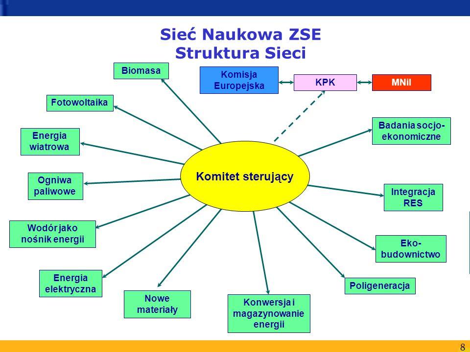 8 Biomasa Fotowoltaika Sieć Naukowa ZSE Struktura Sieci Ogniwa paliwowe Eko- budownictwo Energia wiatrowa Badania socjo- ekonomiczne Integracja RES Po