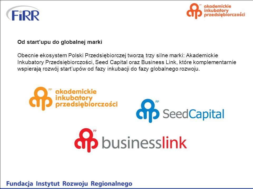 Od startupu do globalnej marki Obecnie ekosystem Polski Przedsiębiorczej tworzą trzy silne marki: Akademickie Inkubatory Przedsiębiorczości, Seed Capi